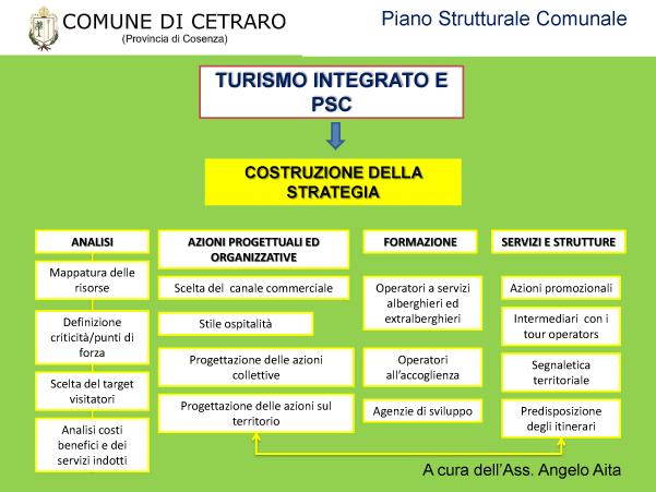 Il piano strutturale comunale di cetraro cetraro in rete for 1 piano piano di storia