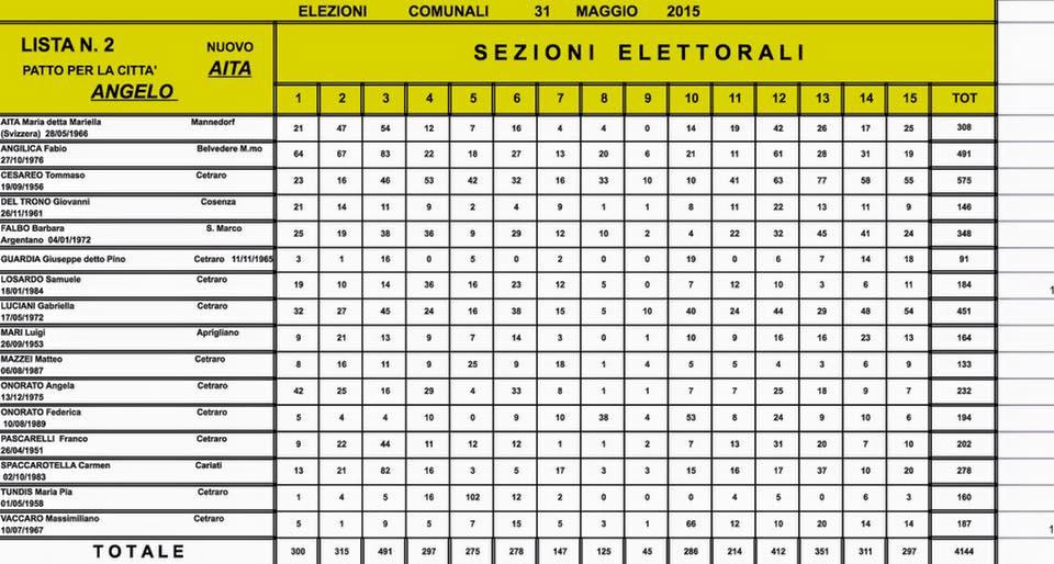 Elezioni Comunali Cetraro 2015 dati definitivi (1)