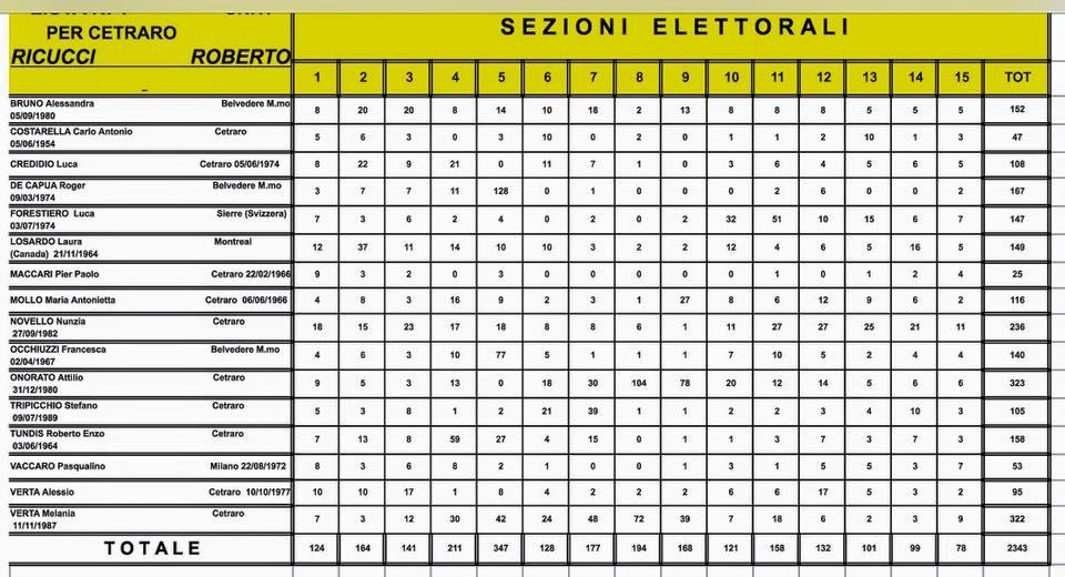 Elezioni Comunali Cetraro 2015 dati definitivi (3)