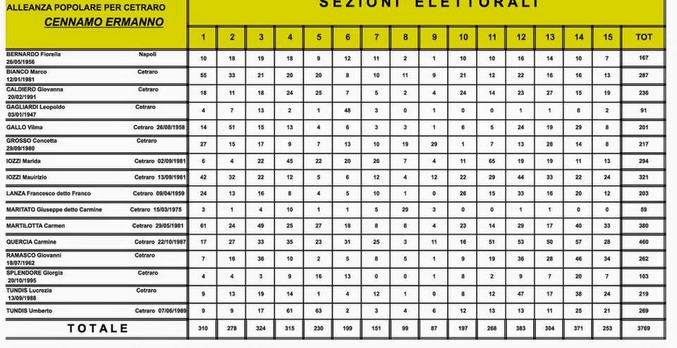 Elezioni Comunali Cetraro 2015 dati definitivi (4)