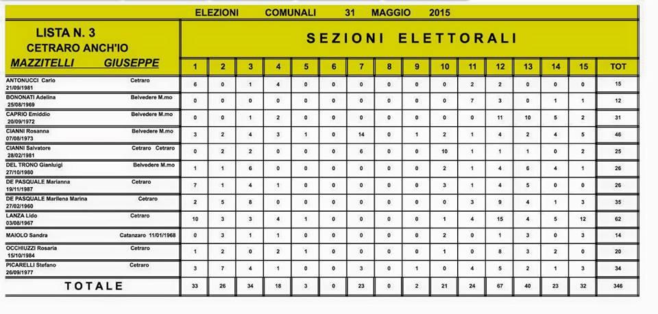 Elezioni Comunali Cetraro 2015 dati definitivi (5)